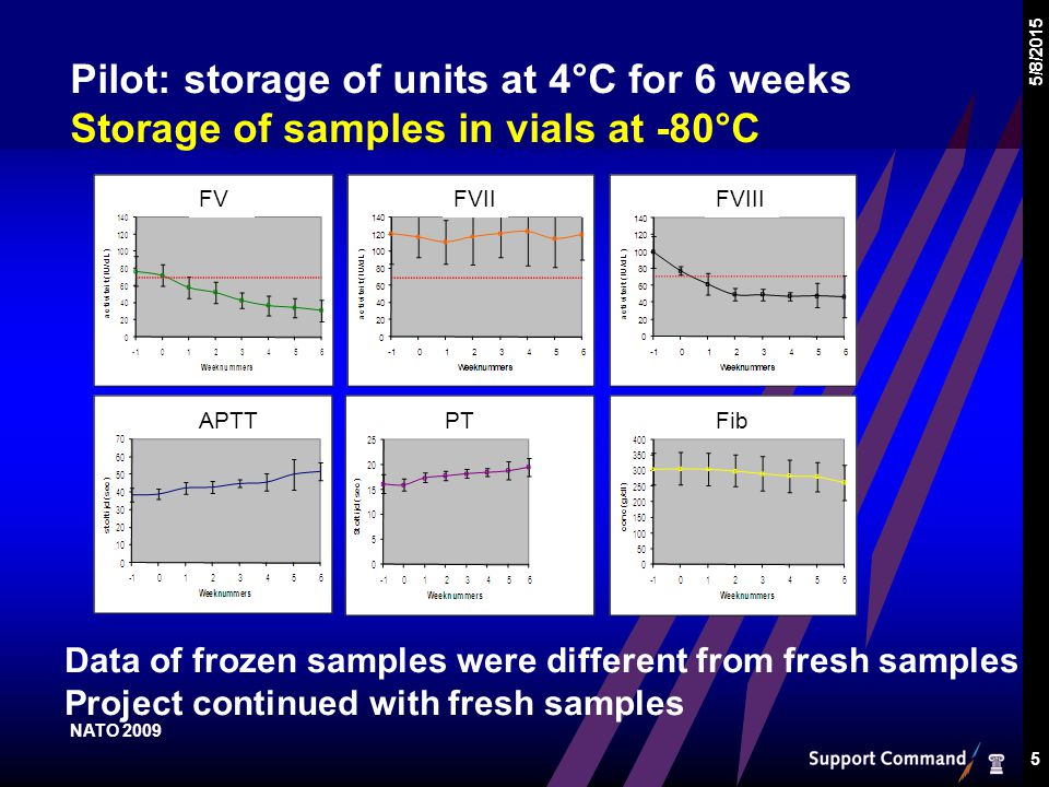 Pilot: storage of units at 4°C for 6 weeks Storage of samples in vials at -80°C 5/8/2015 5 FVFVIIFVIII APTTPTFib Data of frozen samples were different