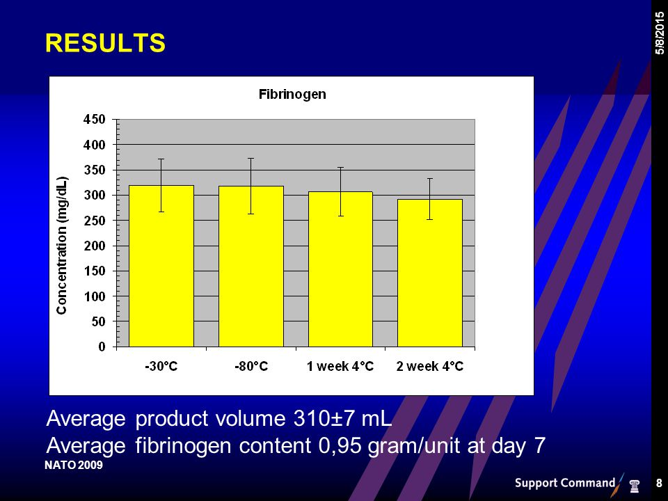 RESULTS 5/8/2015 8 Average product volume 310±7 mL Average fibrinogen content 0,95 gram/unit at day 7 NATO 2009