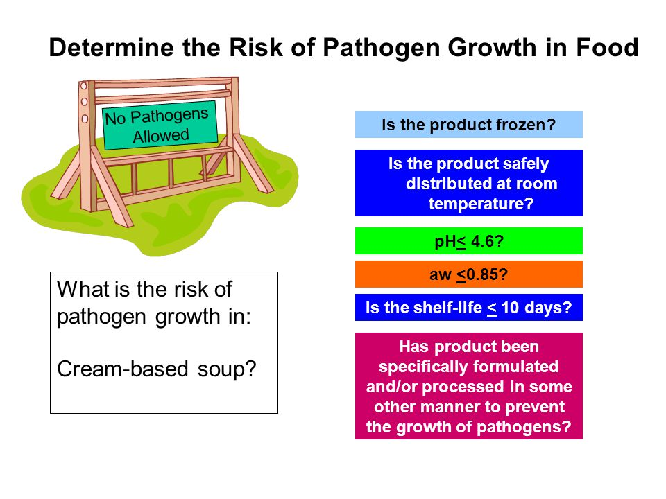 Determine the Risk of Pathogen Growth in Food No Pathogens Allowed Is the product frozen? Is the shelf-life < 10 days? pH< 4.6? aw <0.85? Has product