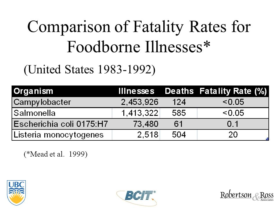 Comparison of Fatality Rates for Foodborne Illnesses* (United States 1983-1992) (*Mead et al. 1999)