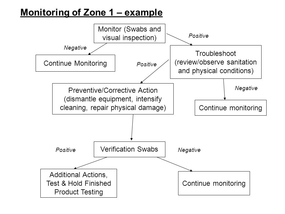 Monitoring of Zone 1 – example Negative Monitor (Swabs and visual inspection) Continue Monitoring Continue monitoring Additional Actions, Test & Hold