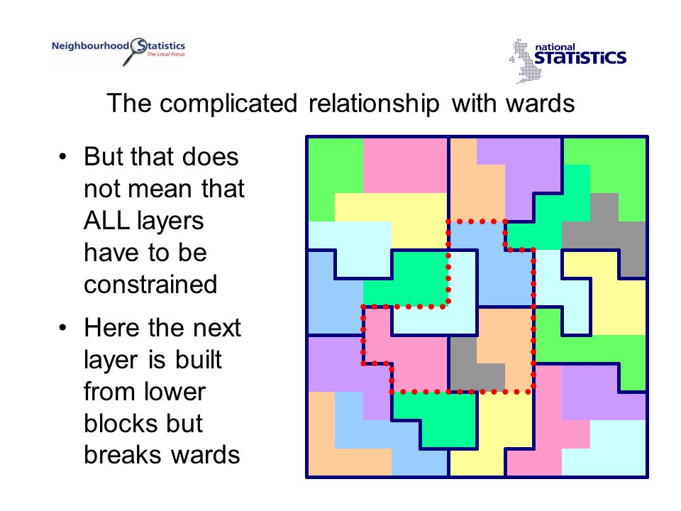 But that does not mean that ALL layers have to be constrained Here the next layer is built from lower blocks but breaks wards The complicated relationship with wards
