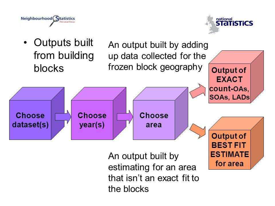 Choose dataset(s) Choose year(s) Choose area Output of EXACT count- OAs, SOAs, LADs Output of BEST FIT ESTIMATE for area An output built by adding up data collected for the frozen block geography An output built by estimating for an area that isn't an exact fit to the blocks Outputs built from building blocks