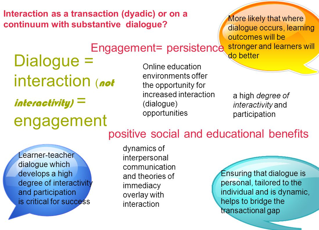 Dialogue = interaction ( not interactivity) = engagement Ensuring that dialogue is personal, tailored to the individual and is dynamic, helps to bridge the transactional gap Learner-teacher dialogue which develops a high degree of interactivity and participation is critical for success More likely that where dialogue occurs, learning outcomes will be stronger and learners will do better a high degree of interactivity and participation Online education environments offer the opportunity for increased interaction (dialogue) opportunities dynamics of interpersonal communication and theories of immediacy overlay with interaction positive social and educational benefits Interaction as a transaction (dyadic) or on a continuum with substantive dialogue.