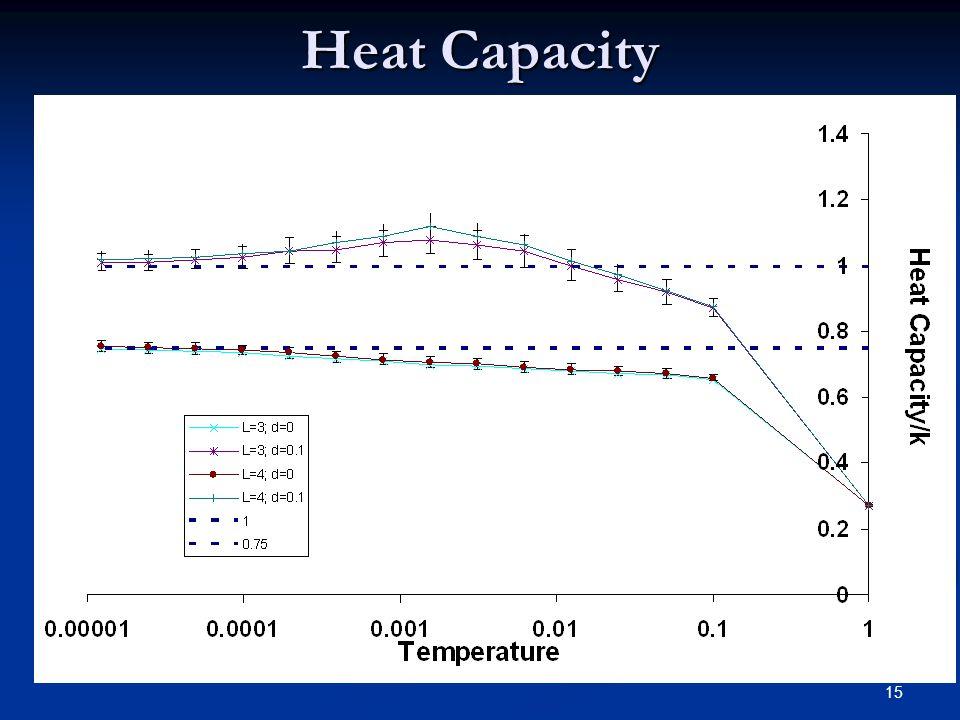 15 Heat Capacity