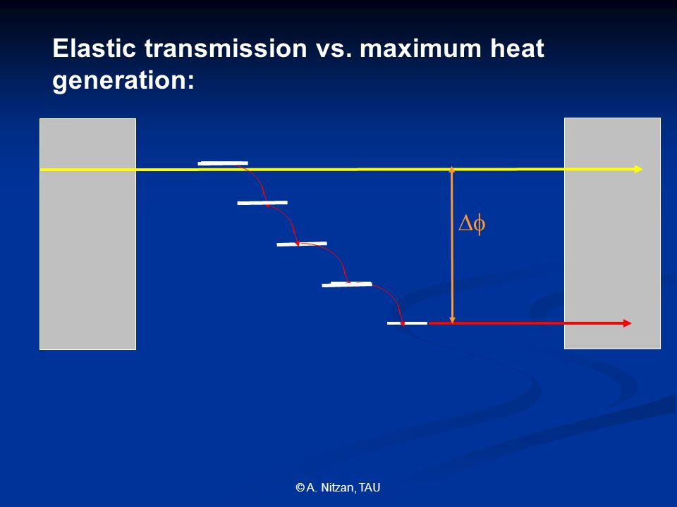 © A. Nitzan, TAU Elastic transmission vs. maximum heat generation: 