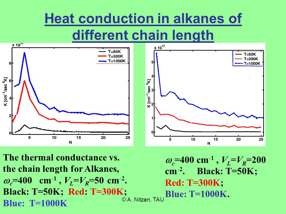 © A. Nitzan, TAU Heat conduction in alkanes of different chain length The thermal conductance vs.