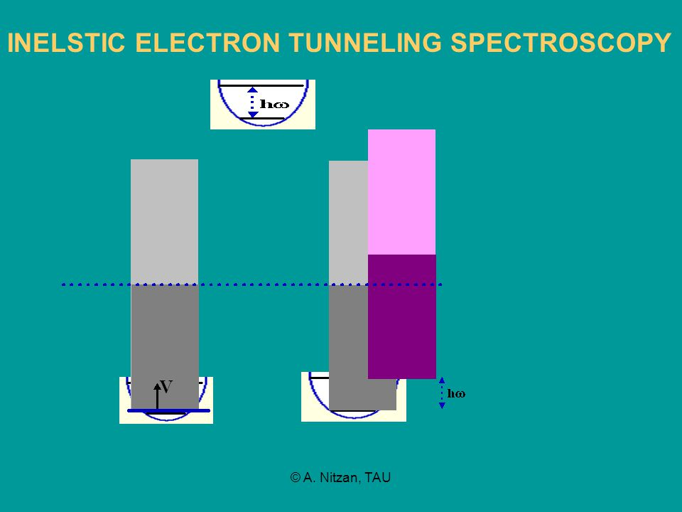 © A. Nitzan, TAU INELSTIC ELECTRON TUNNELING SPECTROSCOPY