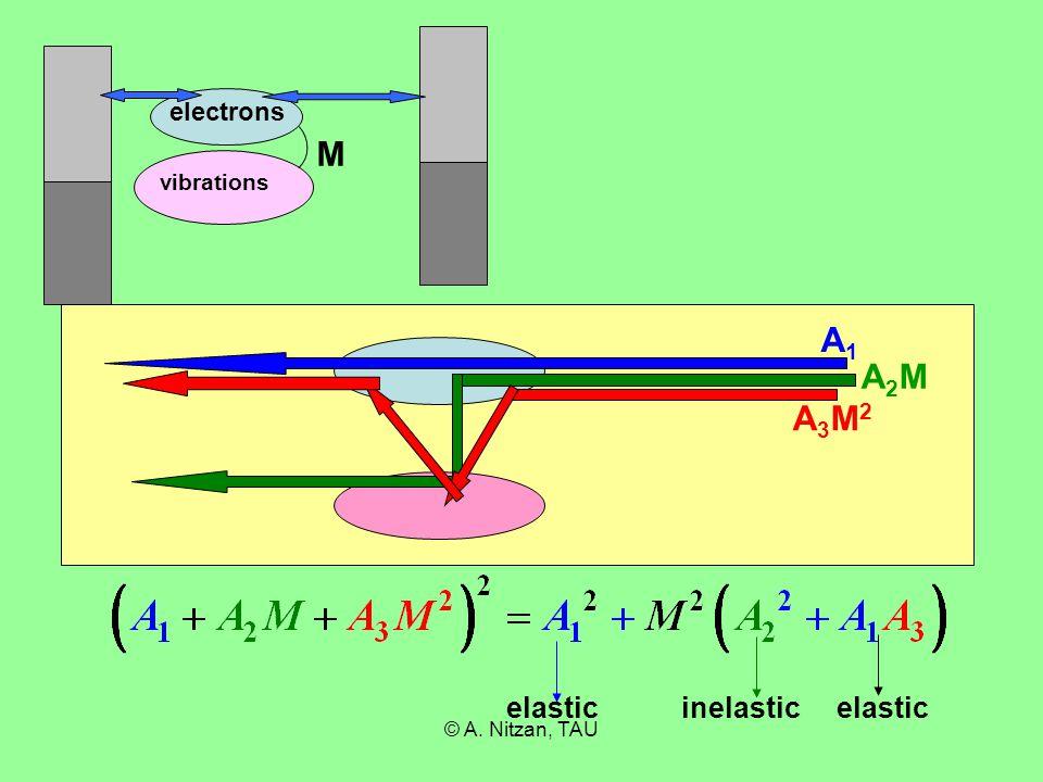 © A. Nitzan, TAU electrons vibrations M A1A1 A2MA2M A3M2A3M2 elasticinelasticelastic