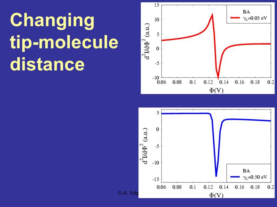 © A. Nitzan, TAU Changing tip-molecule distance