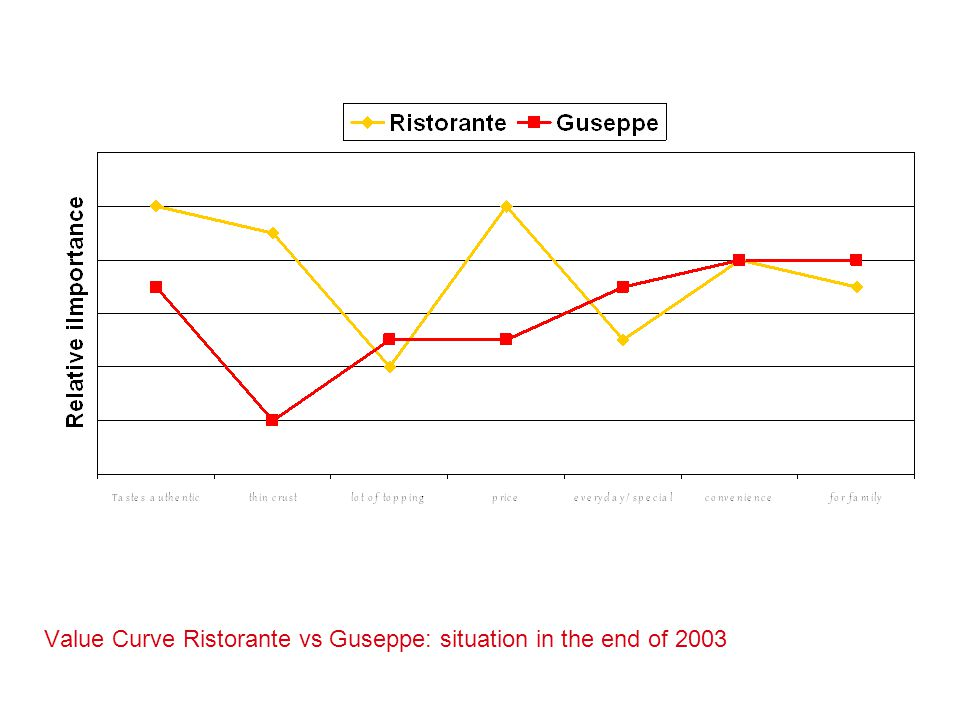 Value Curve Ristorante vs Guseppe: situation in the end of 2003