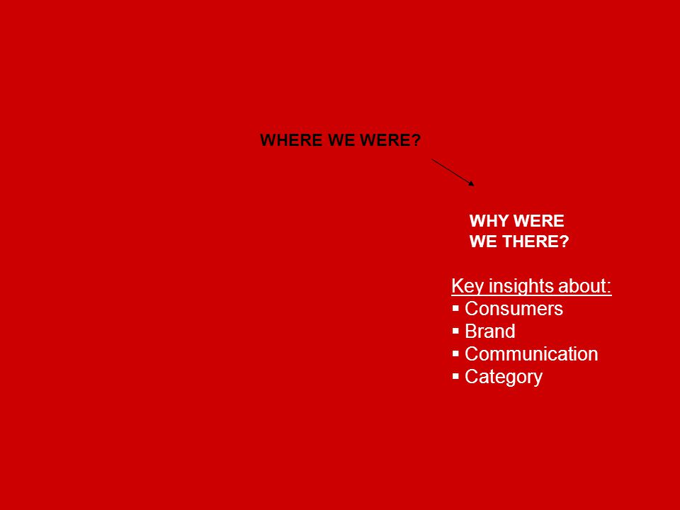 WHERE WE WERE? WHY WERE WE THERE? Key insights about:  Consumers  Brand  Communication  Category