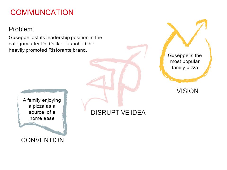 CONVENTION DISRUPTIVE IDEA VISION Guseppe is the most popular family pizza COMMUNCATION Problem: Guseppe lost its leadership position in the category