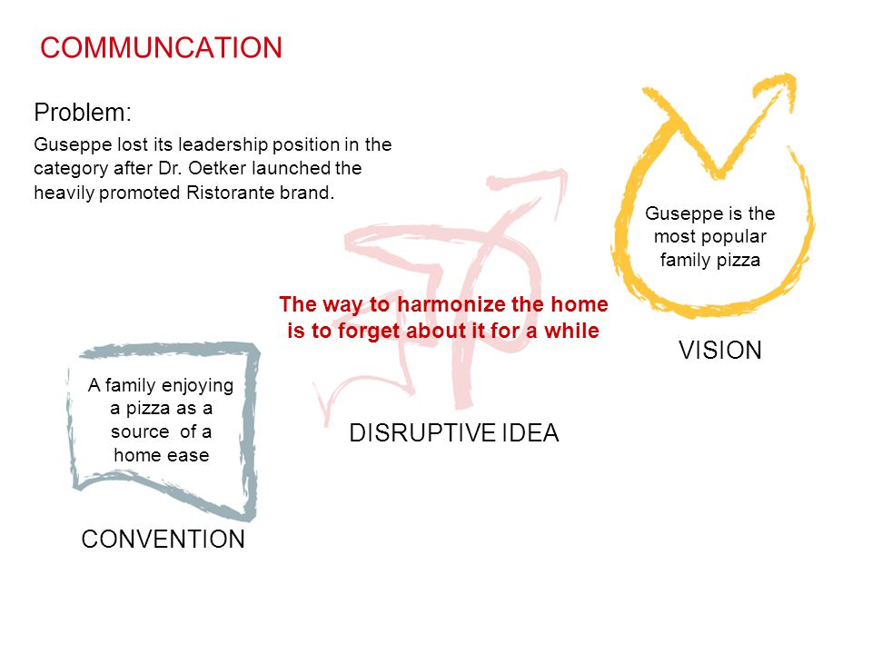 CONVENTION DISRUPTIVE IDEA VISION The way to harmonize the home is to forget about it for a while COMMUNCATION Problem: Guseppe lost its leadership po