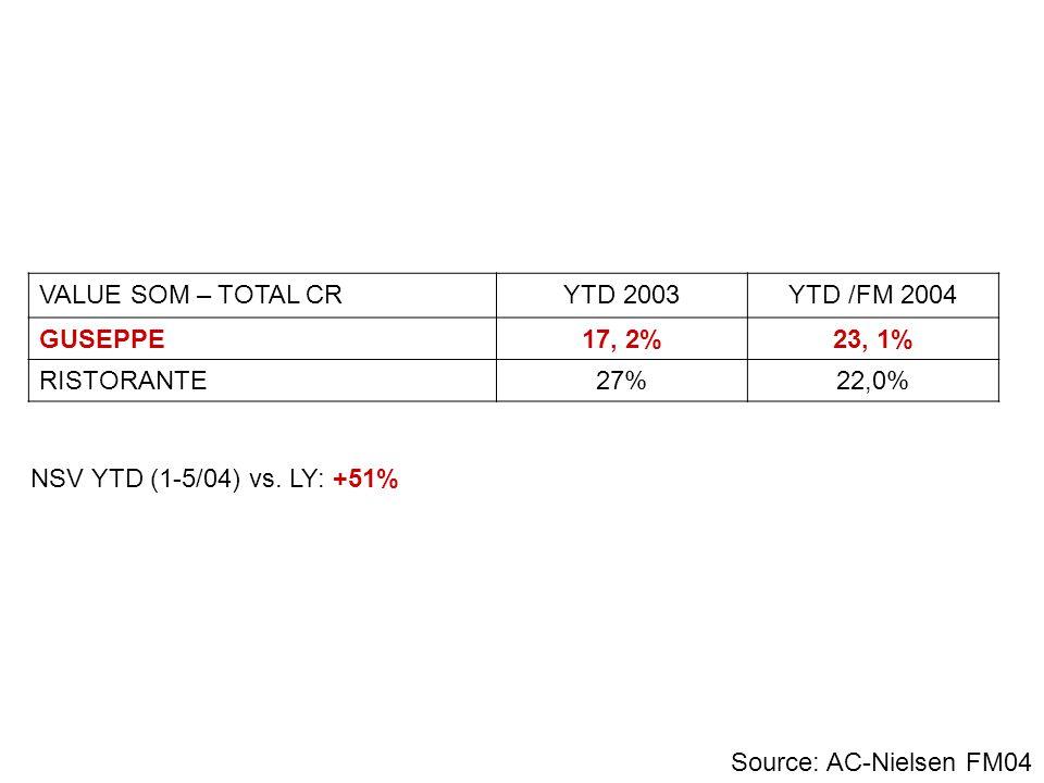 VALUE SOM – TOTAL CRYTD 2003YTD /FM 2004 GUSEPPE17, 2%23, 1% RISTORANTE27%22,0% Source: AC-Nielsen FM04 NSV YTD (1-5/04) vs. LY: +51%