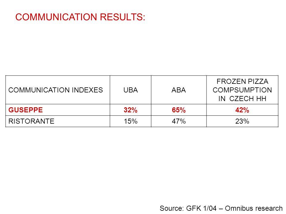 COMMUNICATION RESULTS: COMMUNICATION INDEXESUBAABA FROZEN PIZZA COMPSUMPTION IN CZECH HH GUSEPPE32%65%42% RISTORANTE15%47%23% Source: GFK 1/04 – Omnib