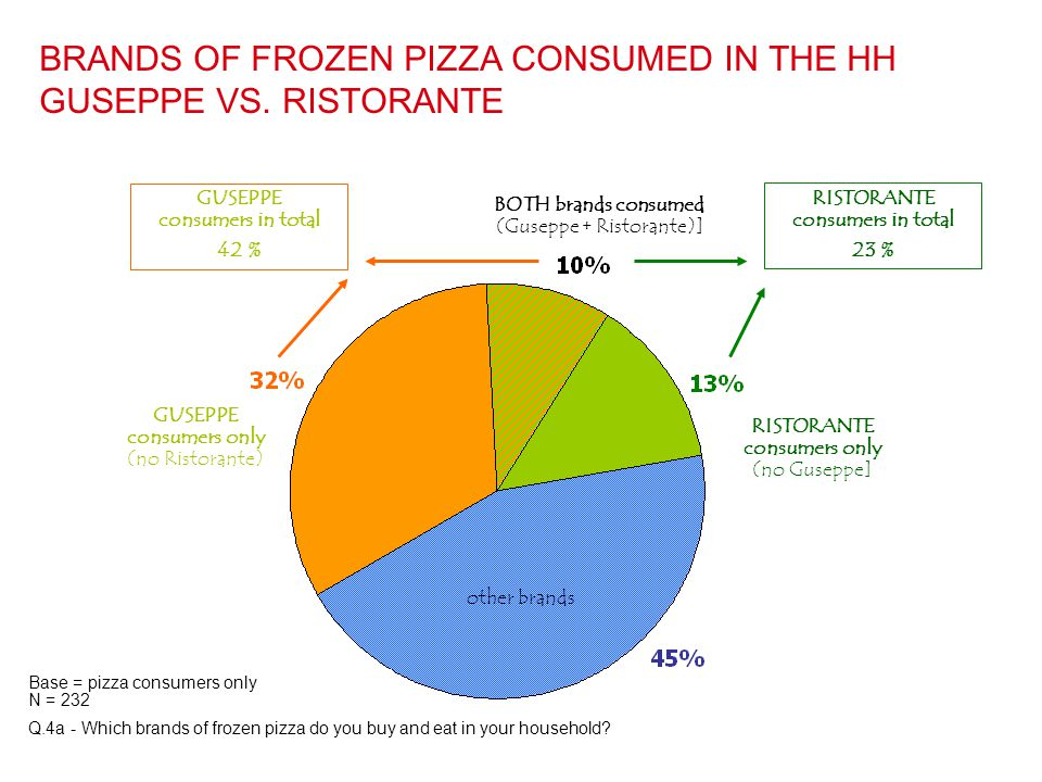 BRANDS OF FROZEN PIZZA CONSUMED IN THE HH GUSEPPE VS. RISTORANTE Base = pizza consumers only N = 232 Q.4a - Which brands of frozen pizza do you buy an
