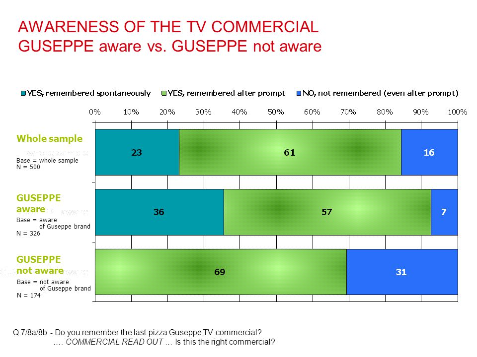 AWARENESS OF THE TV COMMERCIAL GUSEPPE aware vs. GUSEPPE not aware Q.7/8a/8b - Do you remember the last pizza Guseppe TV commercial? …. COMMERCIAL REA