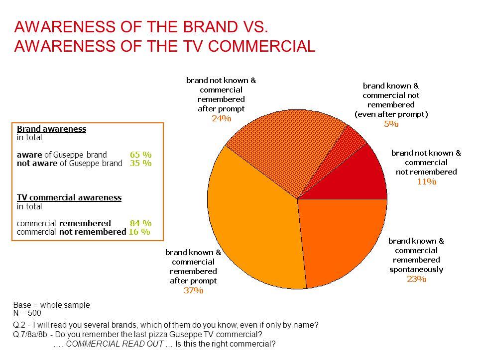 AWARENESS OF THE BRAND VS. AWARENESS OF THE TV COMMERCIAL Brand awareness in total aware of Guseppe brand 65 % not aware of Guseppe brand 35 % TV comm