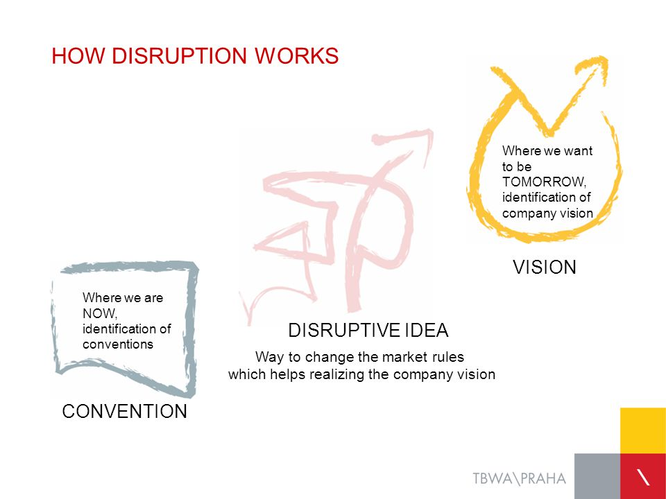 HOW DISRUPTION WORKS Way to change the market rules which helps realizing the company vision Where we are NOW, identification of conventions CONVENTIO