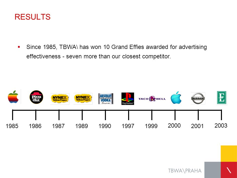 RESULTS  Since 1985, TBWA\ has won 10 Grand Effies awarded for advertising effectiveness - seven more than our closest competitor. 198519861987198919