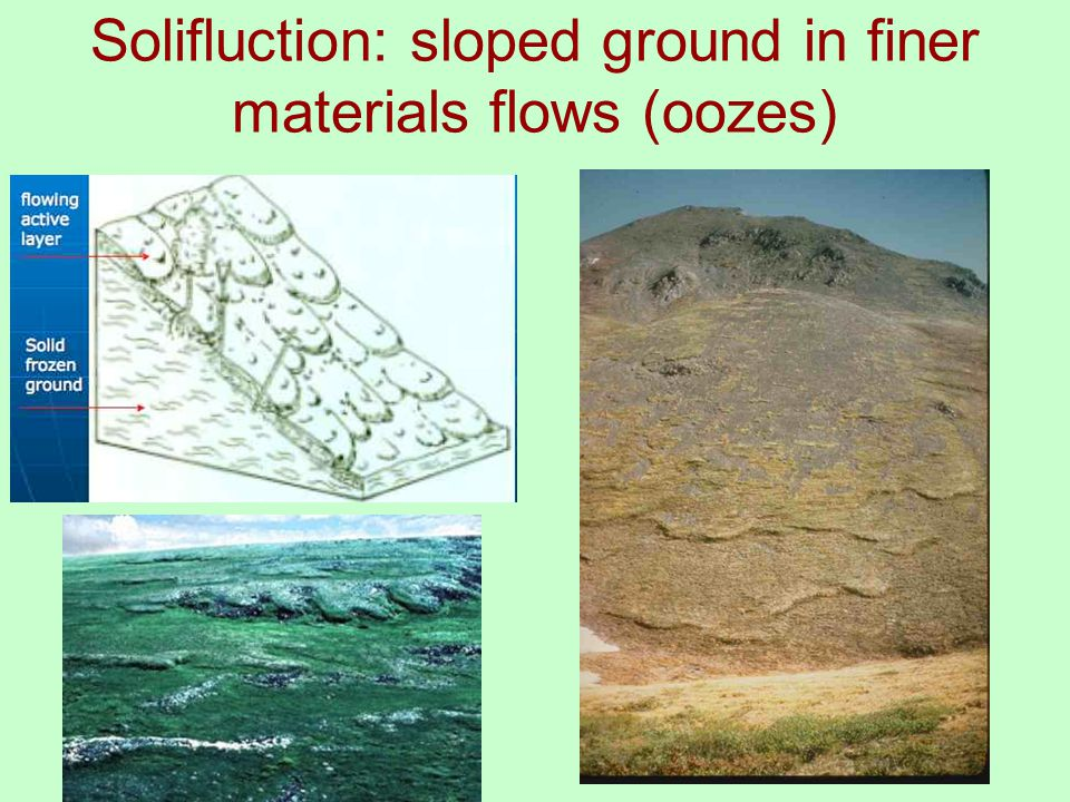 Solifluction: sloped ground in finer materials flows (oozes)