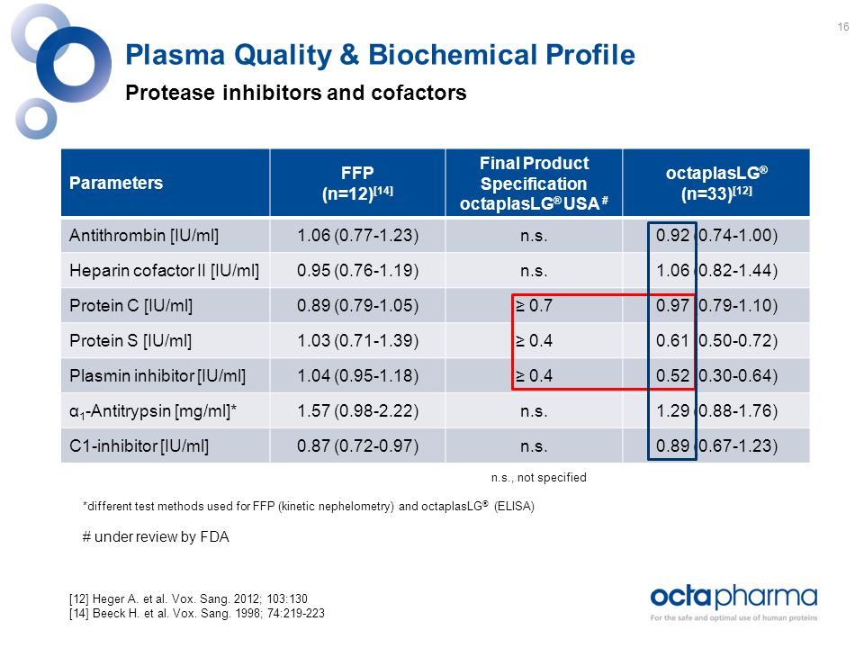 Plasma Quality & Biochemical Profile Protease inhibitors and cofactors Parameters FFP (n=12) [14] Final Product Specification octaplasLG ® USA # octaplasLG ® (n=33) [12] Antithrombin [IU/ml]1.06 (0.77-1.23)n.s.0.92 (0.74-1.00) Heparin cofactor II [IU/ml]0.95 (0.76-1.19)n.s.1.06 (0.82-1.44) Protein C [IU/ml]0.89 (0.79-1.05)≥ 0.70.97 (0.79-1.10) Protein S [IU/ml]1.03 (0.71-1.39)≥ 0.40.61 (0.50-0.72) Plasmin inhibitor [IU/ml]1.04 (0.95-1.18)≥ 0.40.52 (0.30-0.64) α 1 -Antitrypsin [mg/ml]*1.57 (0.98-2.22)n.s.1.29 (0.88-1.76) C1-inhibitor [IU/ml]0.87 (0.72-0.97)n.s.0.89 (0.67-1.23) n.s., not specified *different test methods used for FFP (kinetic nephelometry) and octaplasLG ® (ELISA) # under review by FDA [12] Heger A.