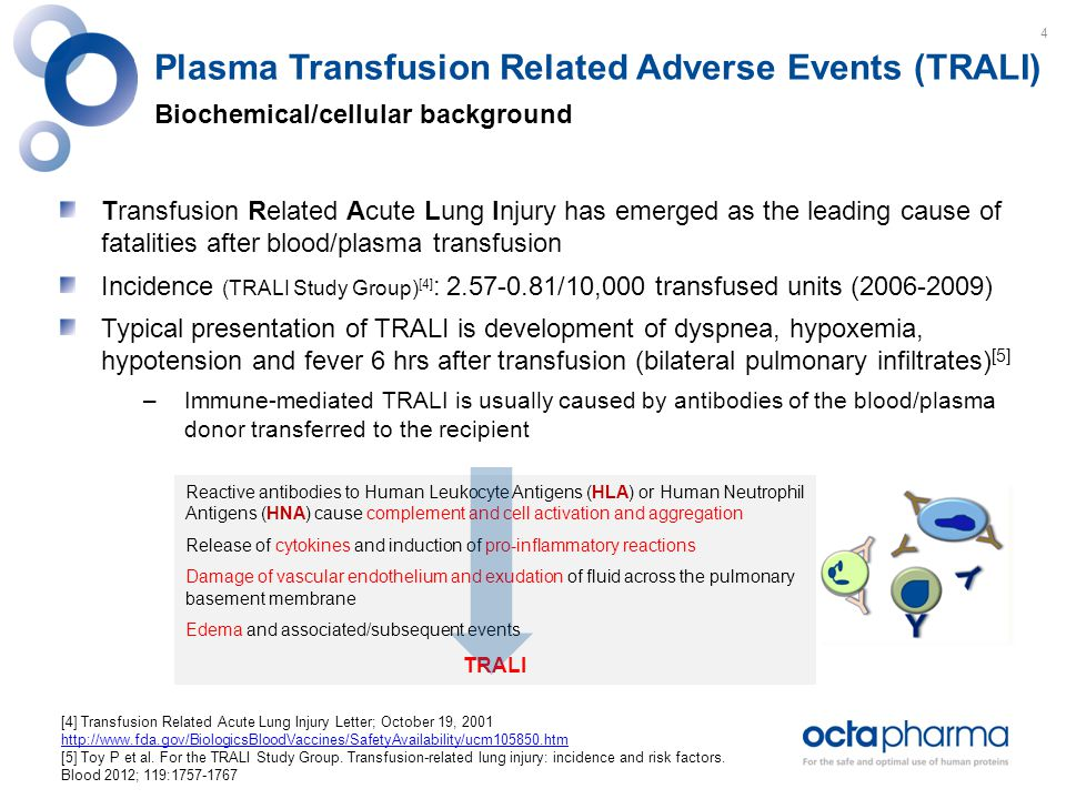 Transfusion Related Acute Lung Injury has emerged as the leading cause of fatalities after blood/plasma transfusion Incidence (TRALI Study Group) [4] : 2.57-0.81/10,000 transfused units (2006-2009) Typical presentation of TRALI is development of dyspnea, hypoxemia, hypotension and fever 6 hrs after transfusion (bilateral pulmonary infiltrates) [5] –Immune-mediated TRALI is usually caused by antibodies of the blood/plasma donor transferred to the recipient Reactive antibodies to Human Leukocyte Antigens (HLA) or Human Neutrophil Antigens (HNA) cause complement and cell activation and aggregation Release of cytokines and induction of pro-inflammatory reactions Damage of vascular endothelium and exudation of fluid across the pulmonary basement membrane Edema and associated/subsequent events TRALI Plasma Transfusion Related Adverse Events (TRALI) Biochemical/cellular background [4] Transfusion Related Acute Lung Injury Letter; October 19, 2001 http://www.fda.gov/BiologicsBloodVaccines/SafetyAvailability/ucm105850.htm [5] Toy P et al.