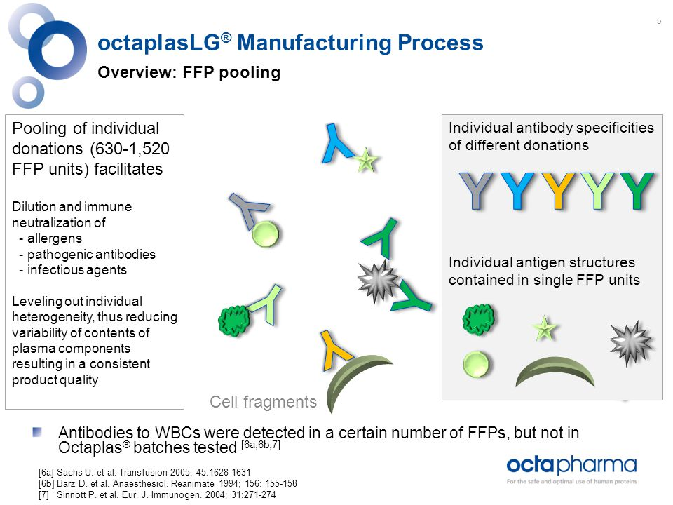 octaplasLG ® Manufacturing Process Overview: FFP pooling Pooling of individual donations (630-1,520 FFP units) facilitates Dilution and immune neutralization of - allergens - pathogenic antibodies - infectious agents Leveling out individual heterogeneity, thus reducing variability of contents of plasma components resulting in a consistent product quality Individual antibody specificities of different donations Individual antigen structures contained in single FFP units Cell fragments Antibodies to WBCs were detected in a certain number of FFPs, but not in Octaplas ® batches tested [6a,6b,7] [6a] Sachs U.
