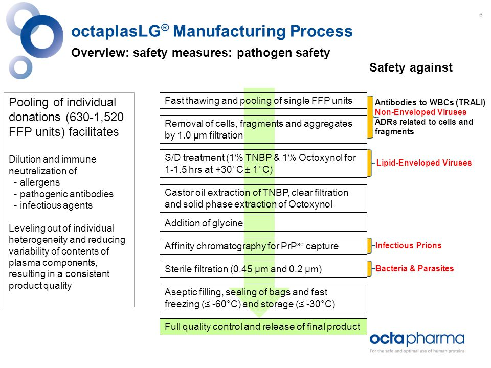 Plasma Quality & Biochemical Profile Coagulation factors and proteins of the haemostatic system Parameters FFP (n=12) [14] Final Product Specification octaplasLG ® USA octaplasLG ® (n=33) [12] Fibrinogen [mg/ml]2.6 (1.9-3.6)2.0-4.02.7 (2.5-3.1) Factor II [IU/ml]0.88 (0.77-1.18)≥ 0.70.92 (0.79-1.08) Factor V [IU/ml]0.90 (0.73-1.50)≥ 0.60.81 (0.70-1.00) Factor VII [IU/ml]0.95 (0.67-1.38)≥ 0.61.03 (0.70-1.20) Factor VIII [IU/ml]0.76 (0.52-1.13)≥ 0.50.85 (0.60-1.30) Factor IX [IU/ml]1.02 (0.82-1.28)n.s.0.94 (0.74-1.30) Factor X [IU/ml]0.79 (0.62-0.99)≥ 0.80.93 (0.85-1.04) Factor XI [IU/ml]1.13 (0.96-1.80)≥ 0.70.88 (0.80-1.00) Factor XII [IU/ml]0.82 (0.45-1.12)n.s.1.00 (0.81-1.35) Factor XIII [IU/ml]1.06 (0.68-1.69)n.s.1.01 (0.85-1.20) VWF:RCo [IU/ml]0.89 (0.77-0.98)n.s.0.88 (0.72-1.01) ADAMTS13 [IU/ml] [15] 1.24 (1.07-1.44)≥ 0.70.91 (0.75-1.30) Plasminogen [IU/ml]0.98 (0.82-1.39)n.s.0.91 (0.75-1.03) n.s.: not specified [12] Heger A.