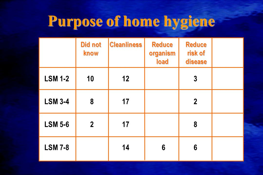 Purpose of home hygiene LSM 1-210123 LSM 3-48172 LSM 5-62178 LSM 7-81466 Did notCleanlinessReduceReduce knoworganismrisk of loaddisease