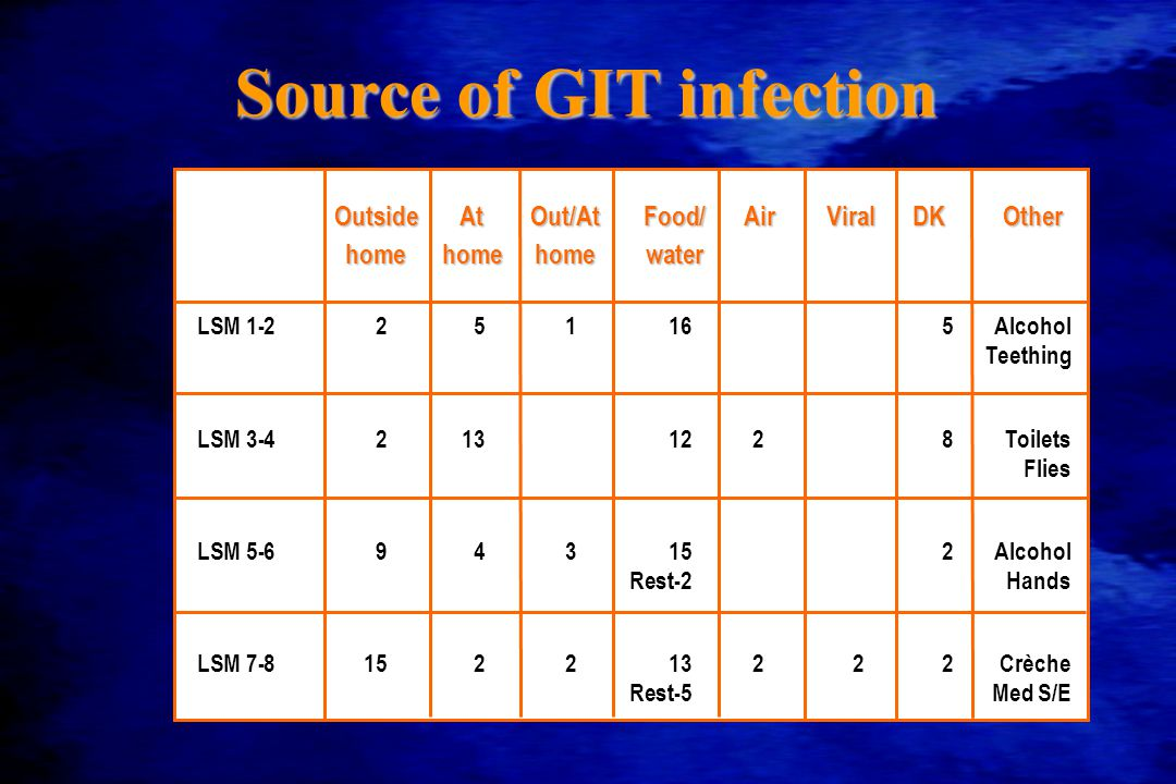 Source of GIT infection LSM 1-2251165Alcohol Teething LSM 3-42131228Toilets Flies LSM 5-6943152Alcohol Rest-2Hands LSM 7-8152213222Crèche Rest-5Med S/E OutsideAtOut/AtFood/AirViralDKOther homehomehomewater