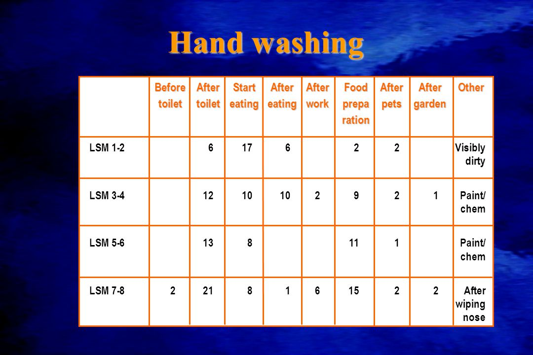 Hand washing LSM 1-2617622Visibly dirty LSM 3-41210102921Paint/ chem LSM 5-6138111Paint/ chem LSM 7-82218161522After wiping nose BeforeAfterStartAfterAfterFoodAfterAfterOther toilettoileteatingeatingworkprepapetsgarden ration