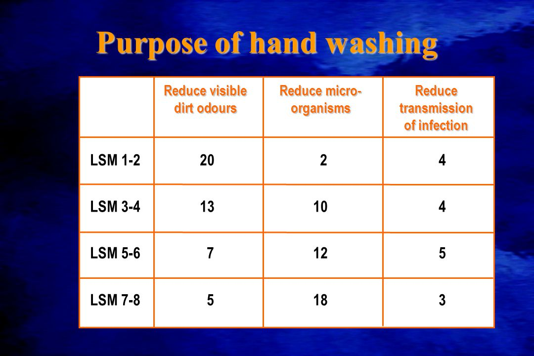 Purpose of hand washing LSM 1-22024 LSM 3-413104 LSM 5-67125 LSM 7-85183 Reduce visibleReduce micro-Reduce dirt odoursorganismstransmission of infection