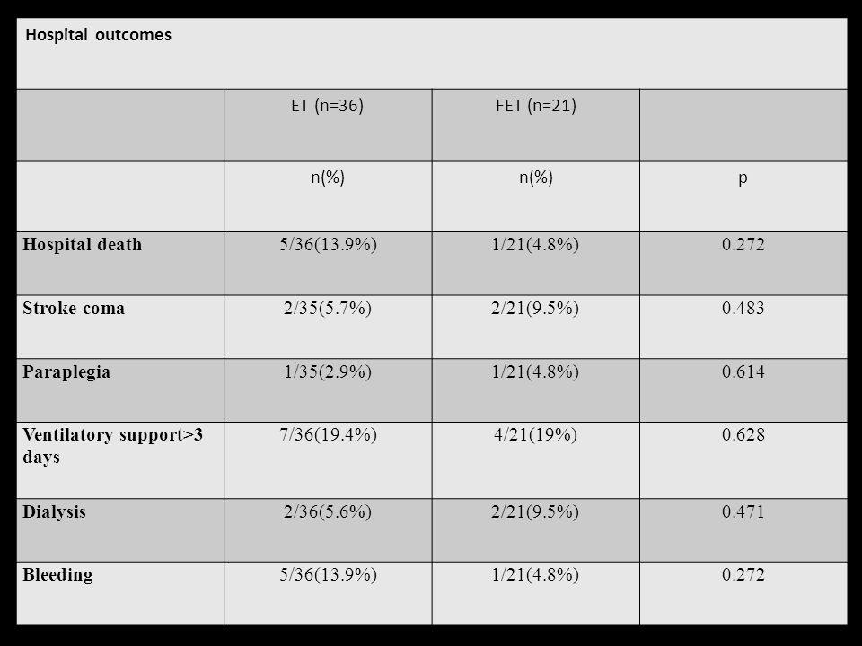 Hospital outcomes ET (n=36)FET (n=21) n(%) p Hospital death5/36(13.9%)1/21(4.8%)0.272 Stroke-coma2/35(5.7%)2/21(9.5%)0.483 Paraplegia1/35(2.9%)1/21(4.8%)0.614 Ventilatory support>3 days 7/36(19.4%)4/21(19%)0.628 Dialysis2/36(5.6%)2/21(9.5%)0.471 Bleeding5/36(13.9%)1/21(4.8%)0.272