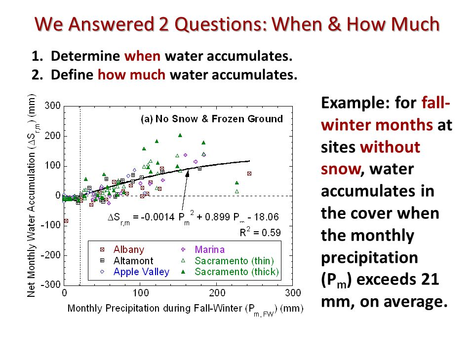We Answered 2 Questions: When & How Much 1.Determine when water accumulates.