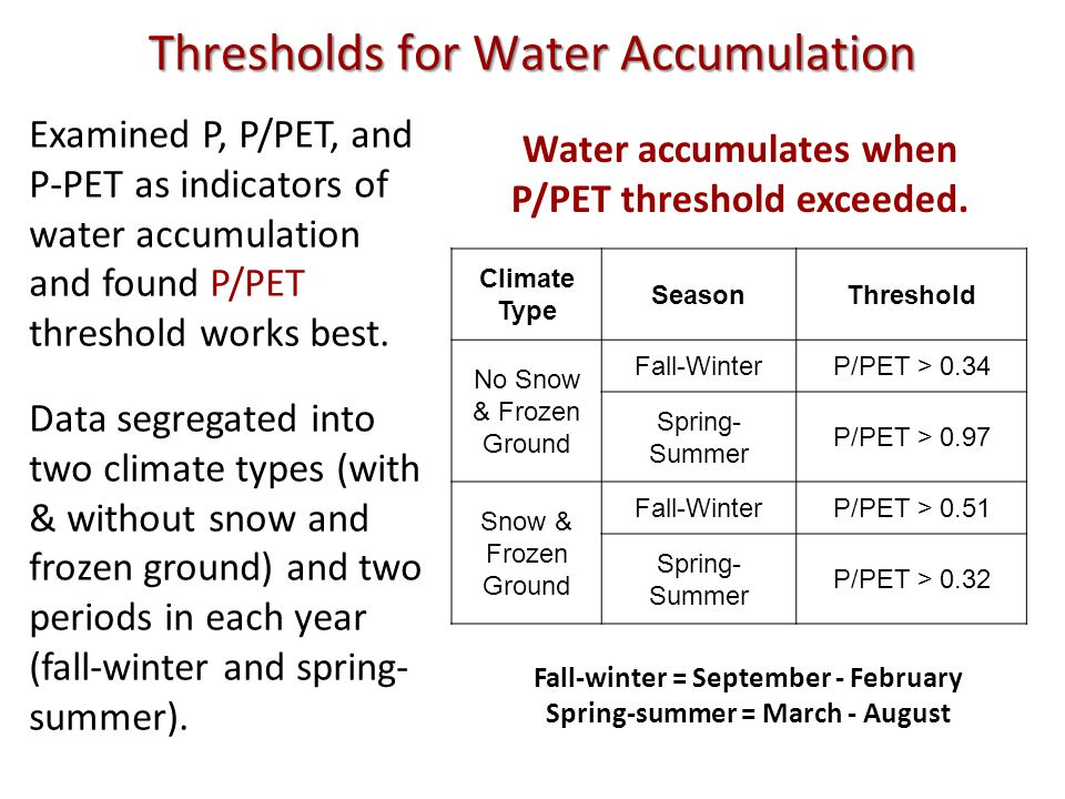 Climate Type SeasonThreshold No Snow & Frozen Ground Fall-WinterP/PET > 0.34 Spring- Summer P/PET > 0.97 Snow & Frozen Ground Fall-WinterP/PET > 0.51 Spring- Summer P/PET > 0.32 Thresholds for Water Accumulation Examined P, P/PET, and P-PET as indicators of water accumulation and found P/PET threshold works best.
