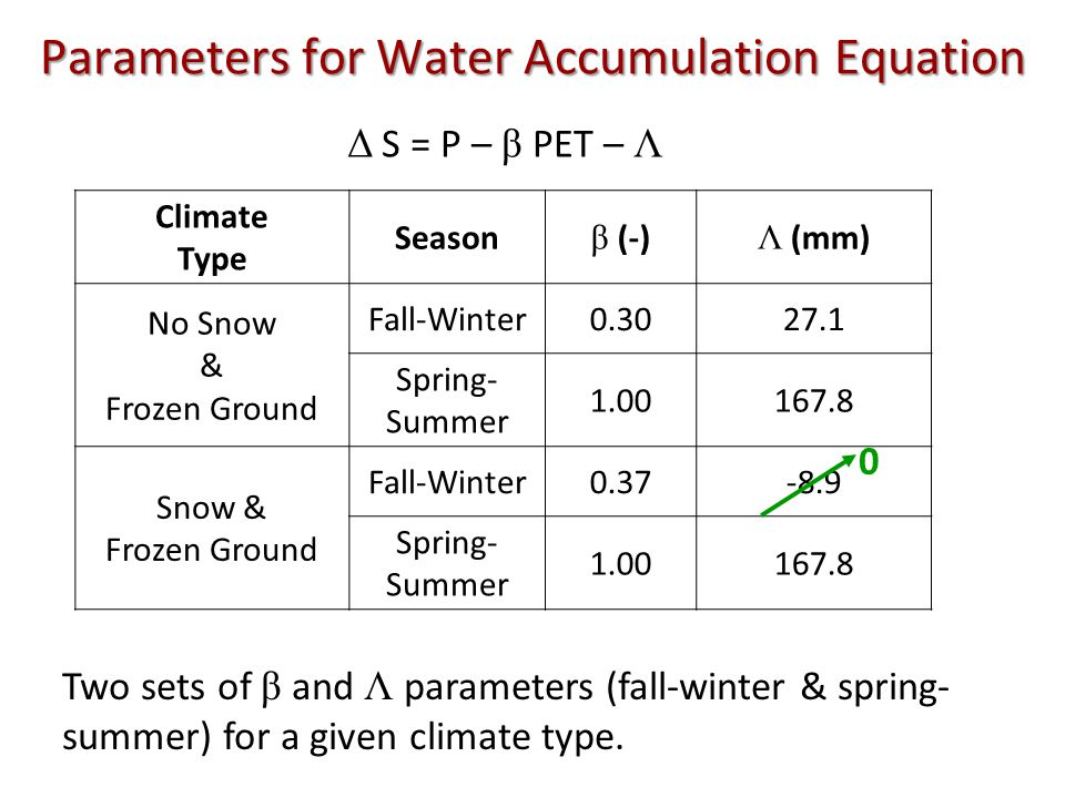 Parameters for Water Accumulation Equation Climate Type Season β (-) Λ (mm) No Snow & Frozen Ground Fall-Winter0.3027.1 Spring- Summer 1.00167.8 Snow & Frozen Ground Fall-Winter0.37-8.9 Spring- Summer 1.00167.8 Δ S = P – β PET – Λ Two sets of β and Λ parameters (fall-winter & spring- summer) for a given climate type.