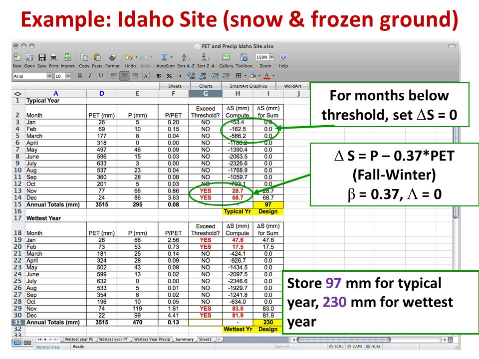Example: Idaho Site (snow & frozen ground) For months below threshold, set Δ S = 0 Δ S = P – 0.37*PET (Fall-Winter) β = 0.37, Λ = 0 Store 97 mm for typical year, 230 mm for wettest year