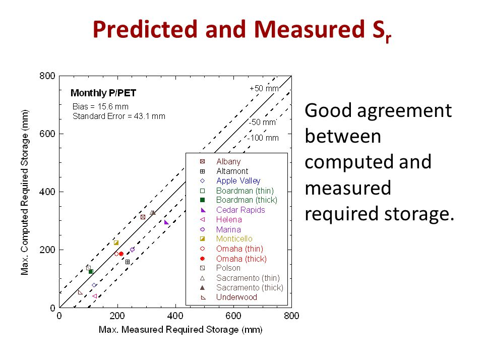 Predicted and Measured S r Good agreement between computed and measured required storage.