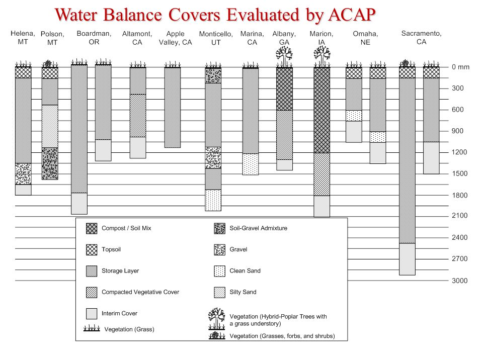 Water Balance Covers Evaluated by ACAP