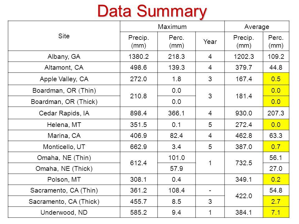 Data Summary Site MaximumAverage Precip.(mm) Perc.