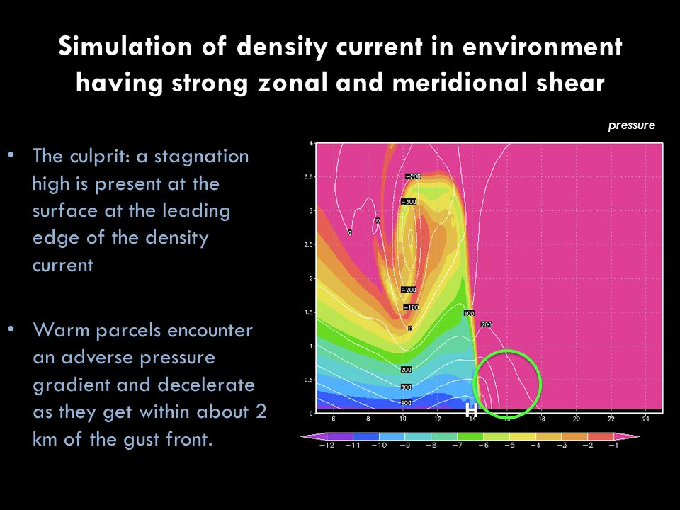 Simulation of density current in environment having strong zonal and meridional shear The culprit: a stagnation high is present at the surface at the leading edge of the density current Warm parcels encounter an adverse pressure gradient and decelerate as they get within about 2 km of the gust front.