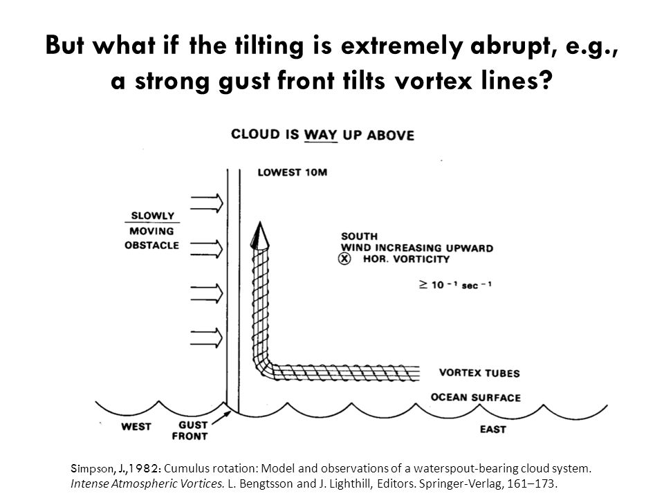 But what if the tilting is extremely abrupt, e.g., a strong gust front tilts vortex lines.