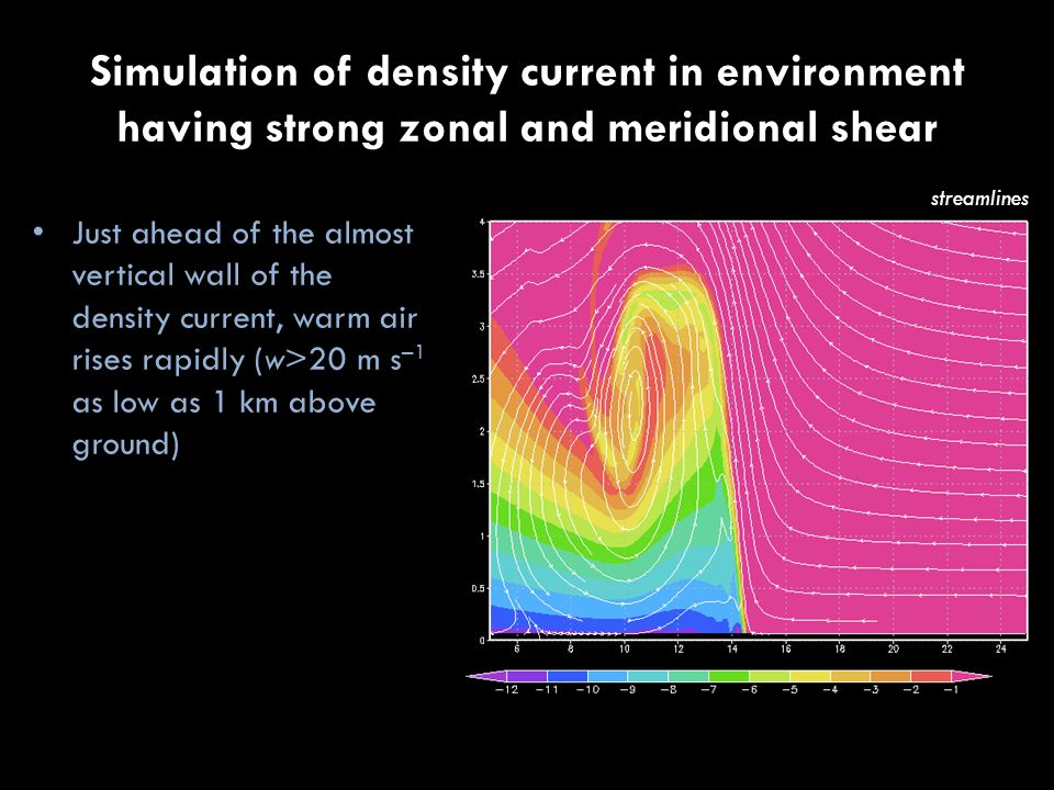 Simulation of density current in environment having strong zonal and meridional shear vertical velocity Just ahead of the almost vertical wall of the density current, warm air rises rapidly (w>20 m s –1 as low as 1 km above ground)
