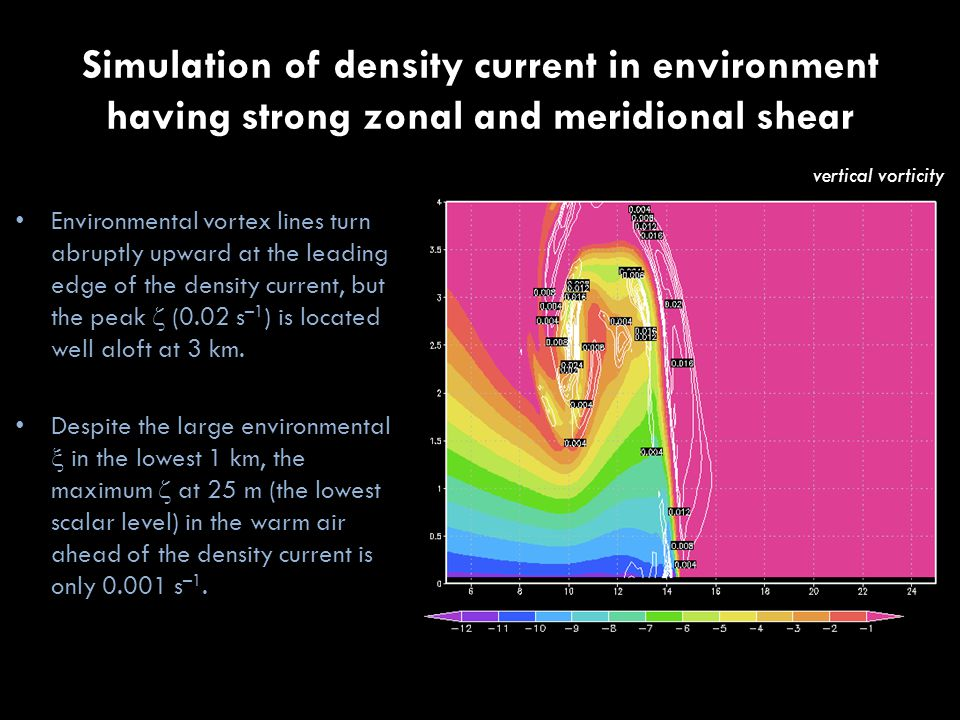 Simulation of density current in environment having strong zonal and meridional shear vertical vorticity Environmental vortex lines turn abruptly upward at the leading edge of the density current, but the peak  (0.02 s –1 ) is located well aloft at 3 km.