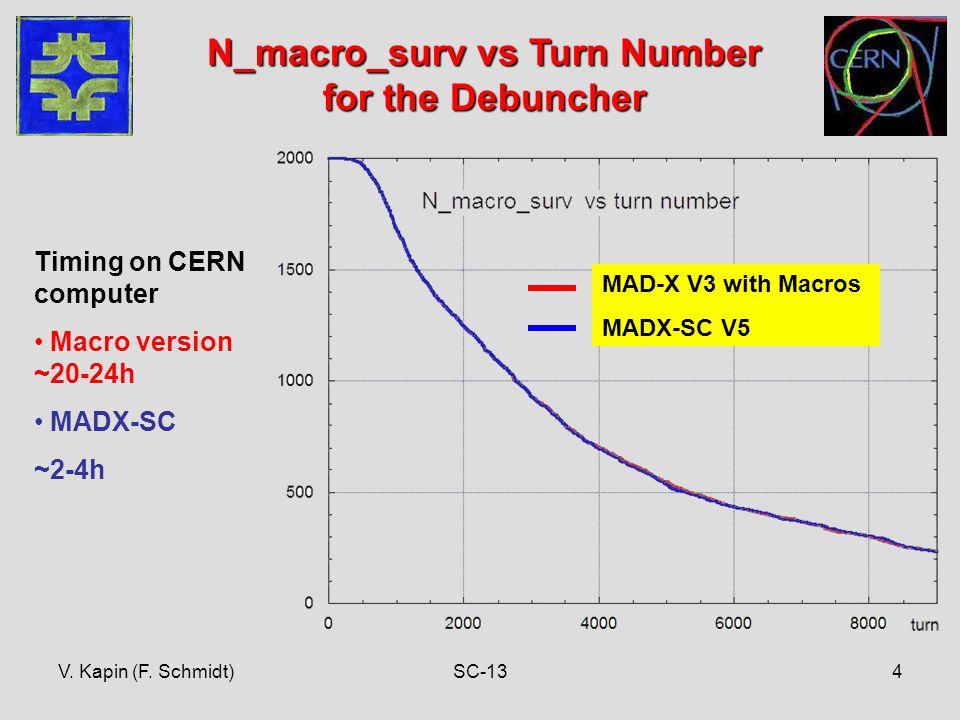V. Kapin (F. Schmidt)SC-134 N_macro_surv vs Turn Number for the Debuncher Timing on CERN computer Macro version ~20-24h MADX-SC ~2-4h MAD-X V3 with Ma