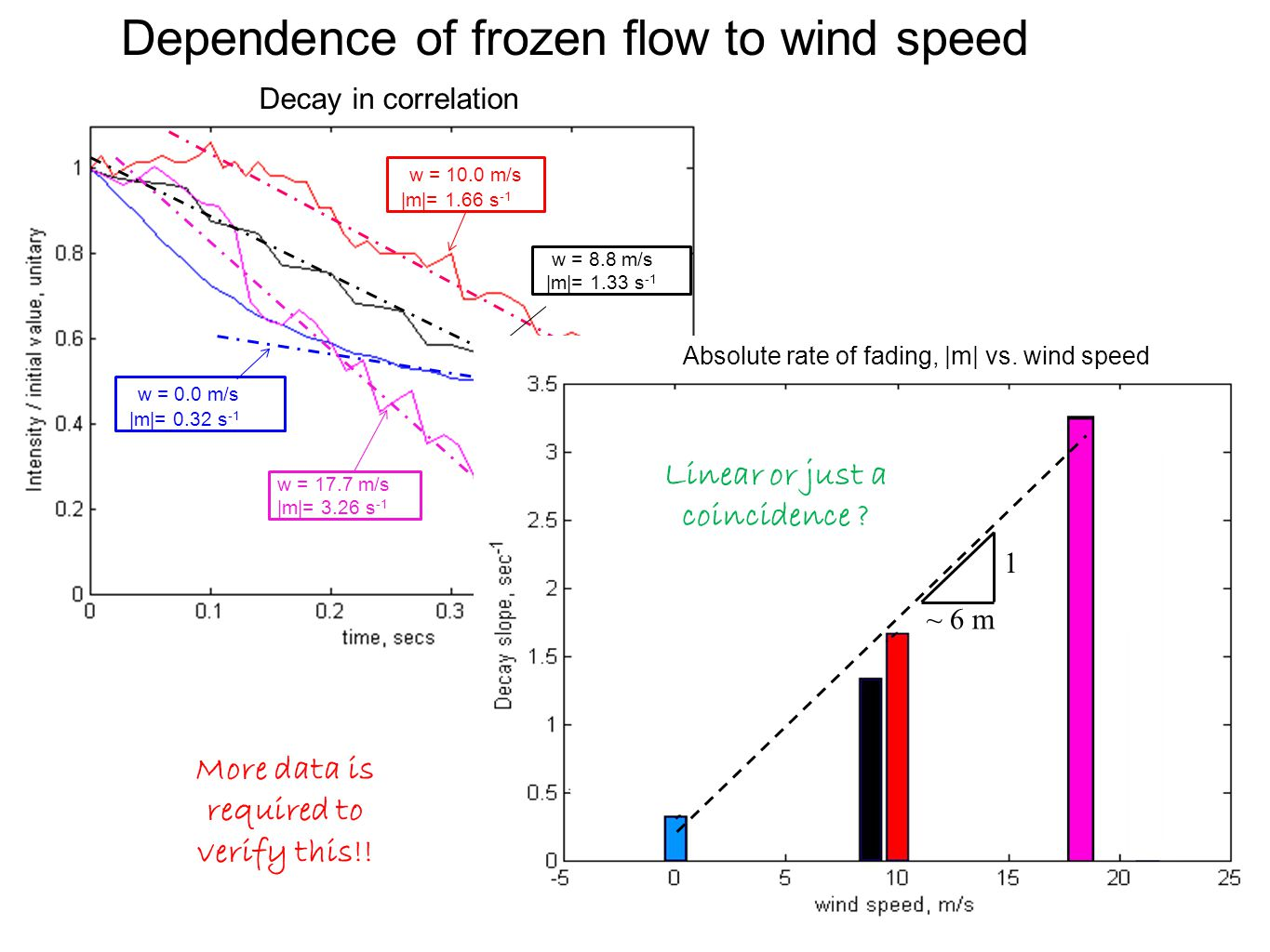 Dependence of frozen flow to wind speed w = 10.0 m/s |m|= 1.66 s -1 w = 17.7 m/s |m|= 3.26 s -1 w = 0.0 m/s |m|= 0.32 s -1 w = 8.8 m/s |m|= 1.33 s -1 More data is required to verify this!.