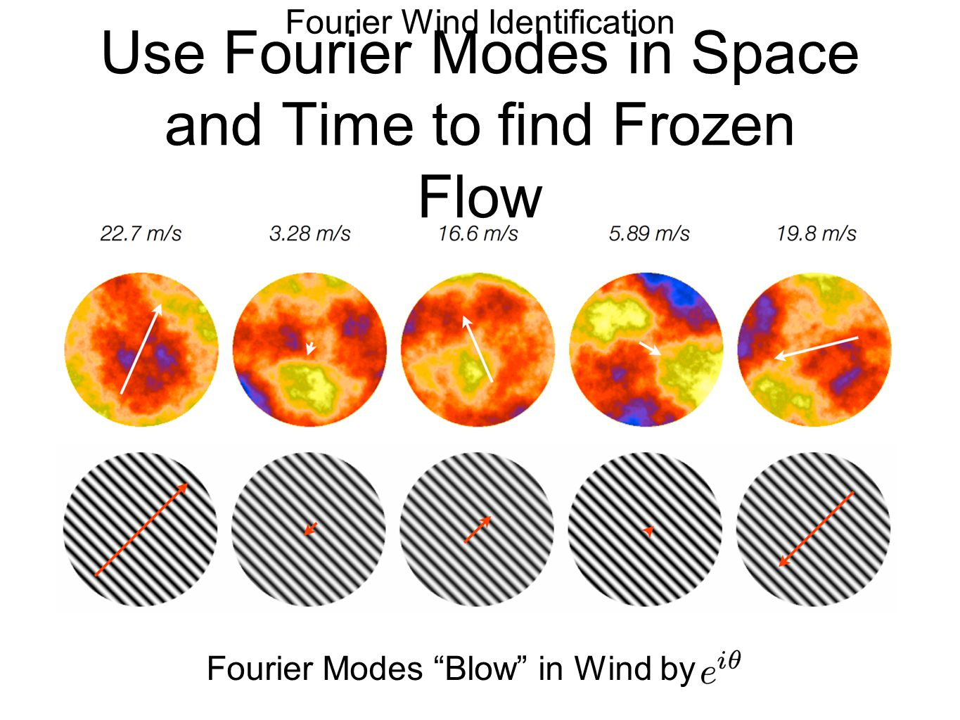 Use Fourier Modes in Space and Time to find Frozen Flow Fourier Wind Identification Fourier Modes Blow in Wind by