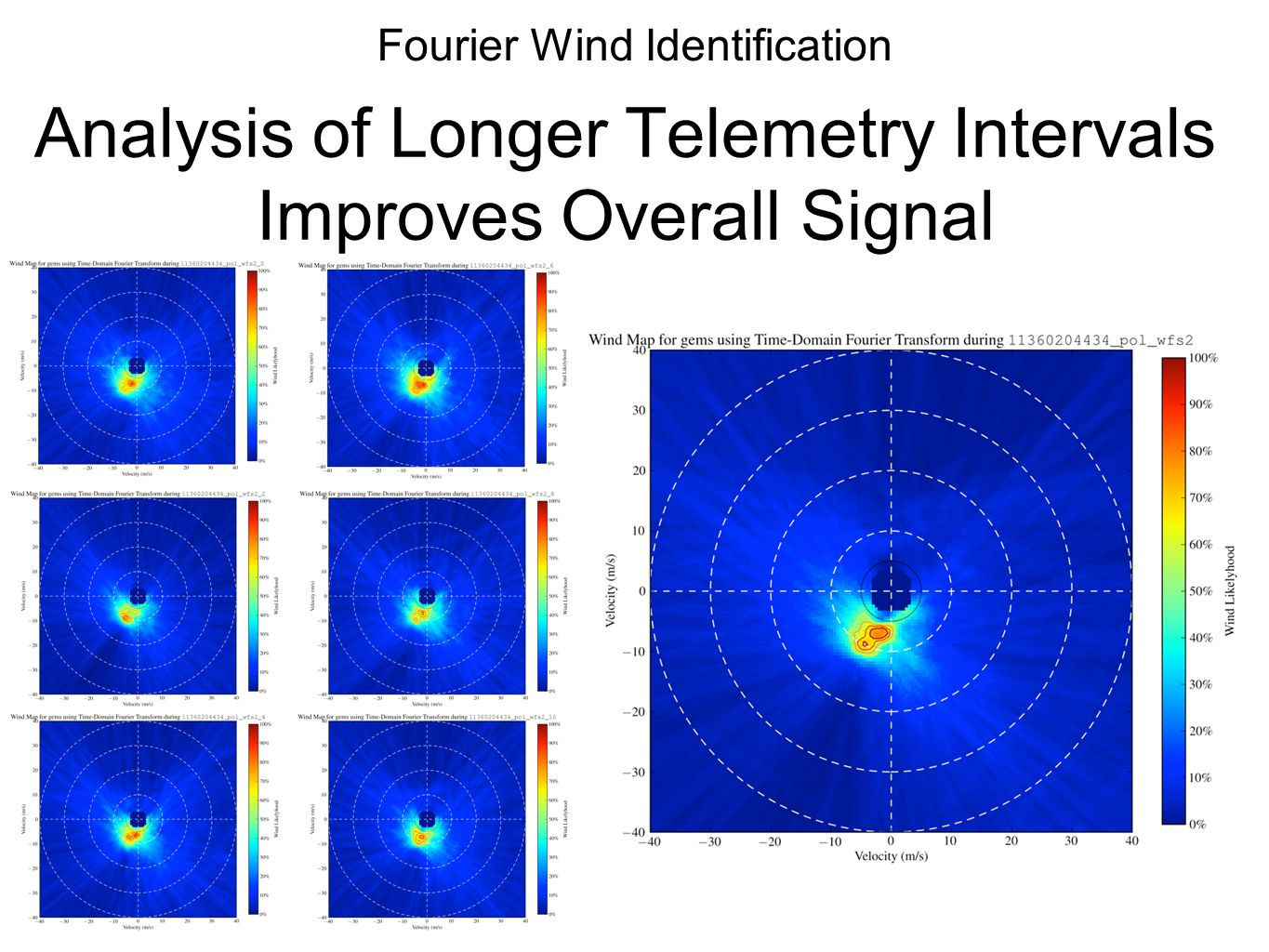 Analysis of Longer Telemetry Intervals Improves Overall Signal Fourier Wind Identification